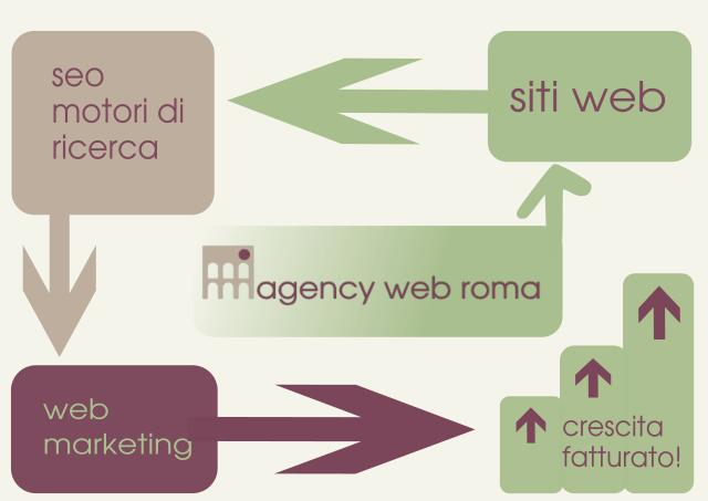 Agency Web Roma infografica dei nostri servizi web