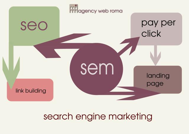 Infografica sulla search engine marketing sem realizzata dalla nostra agenzia seo