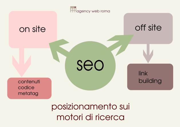Posizionamento siti internet