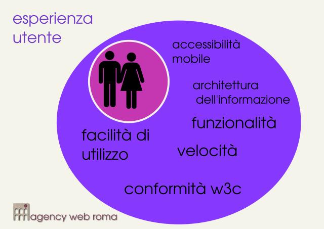Elementi fondamentali della user experience di un sito internet