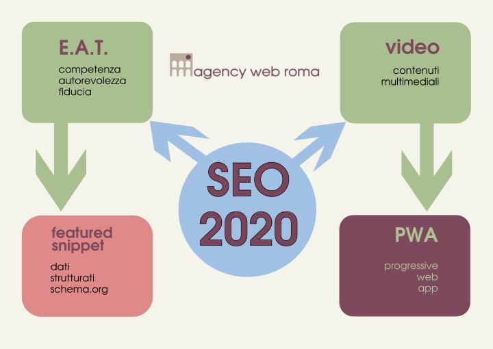 SEO 2020: novità e tendenze da sapere