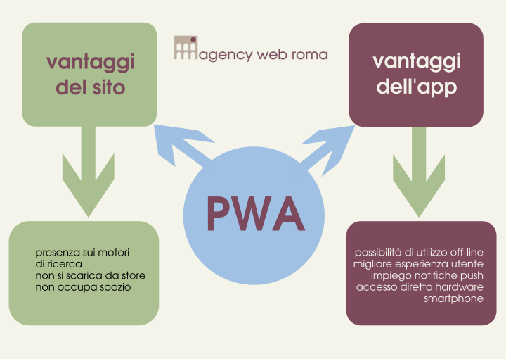 Progressive Web App PWA infografica