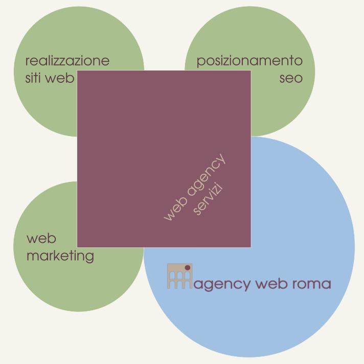 Web Agency Roma servizi: web design, web marketing e posizionamento sui motori di ricerca SEO.